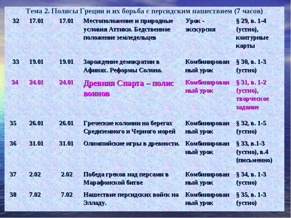 Тема 2. Полисы Греции и их борьба с персидским нашествием (7 часов) 3217.01...