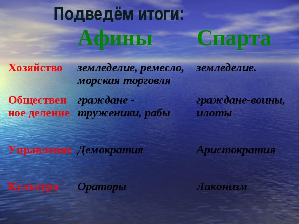 Подведём итоги: АфиныСпарта Хозяйствоземледелие, ремесло, морская торговля...