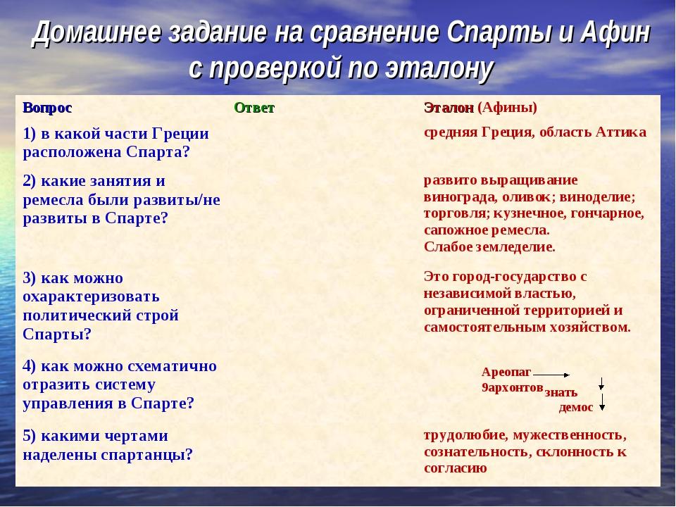 Домашнее задание на сравнение Спарты и Афин с проверкой по эталону Ареопаг 9а...