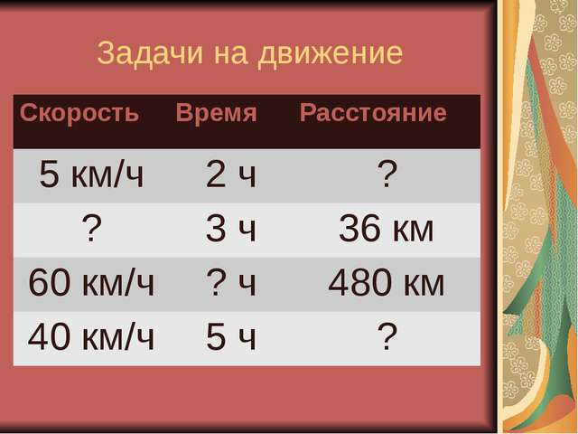 Задачи на движение Скорость Время Расстояние 5 км/ч 2 ч ? ? 3 ч 36 км 60 км/ч...