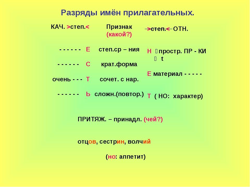 Разряды имён прилагательных. КАЧ. >степ.< - - - - - - Е - - - - - - С очень -...
