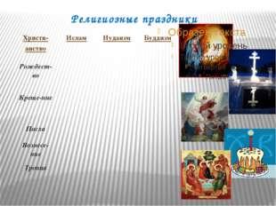 Религиозные праздники Христи- анство Ислам Иудаизм Буддизм Рождест-во Креще-н