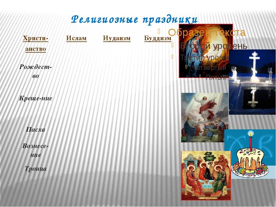 Религиозные праздники Христи- анство Ислам Иудаизм Буддизм Рождест-во Креще-н...