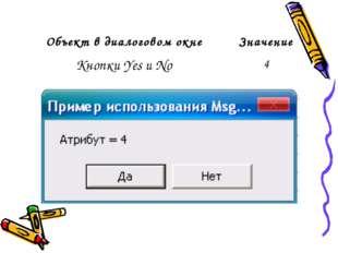 Объект в диалоговом окнеЗначение Кнопки Yes и No4