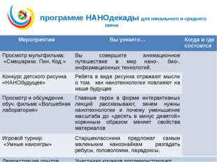В программе НАНОдекады для начального и среднего звена Мероприятия Вы узнает