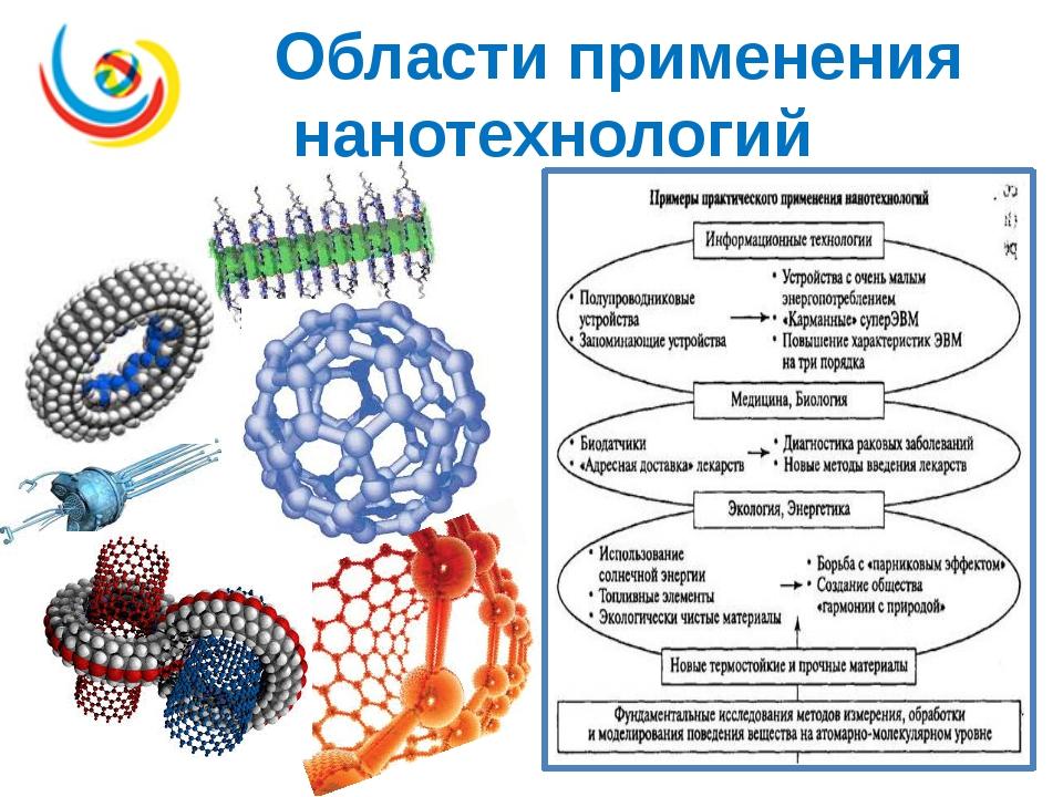 Области применения нанотехнологий