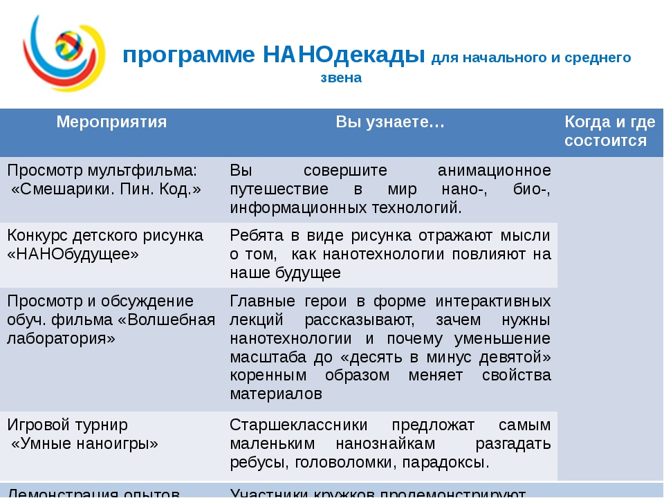 В программе НАНОдекады для начального и среднего звена Мероприятия Вы узнает...