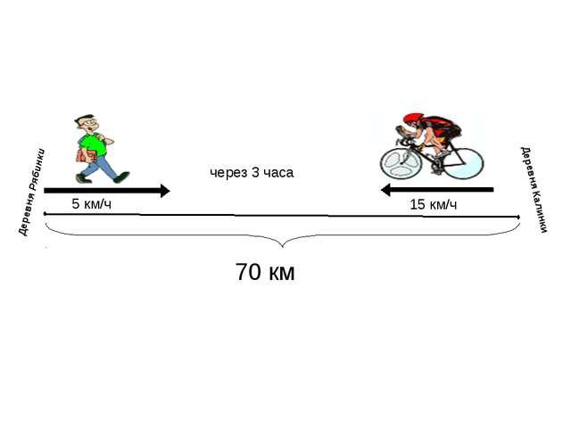 70 км 5 км/ч 15 км/ч Деревня Рябинки Деревня Калинки через 3 часа
