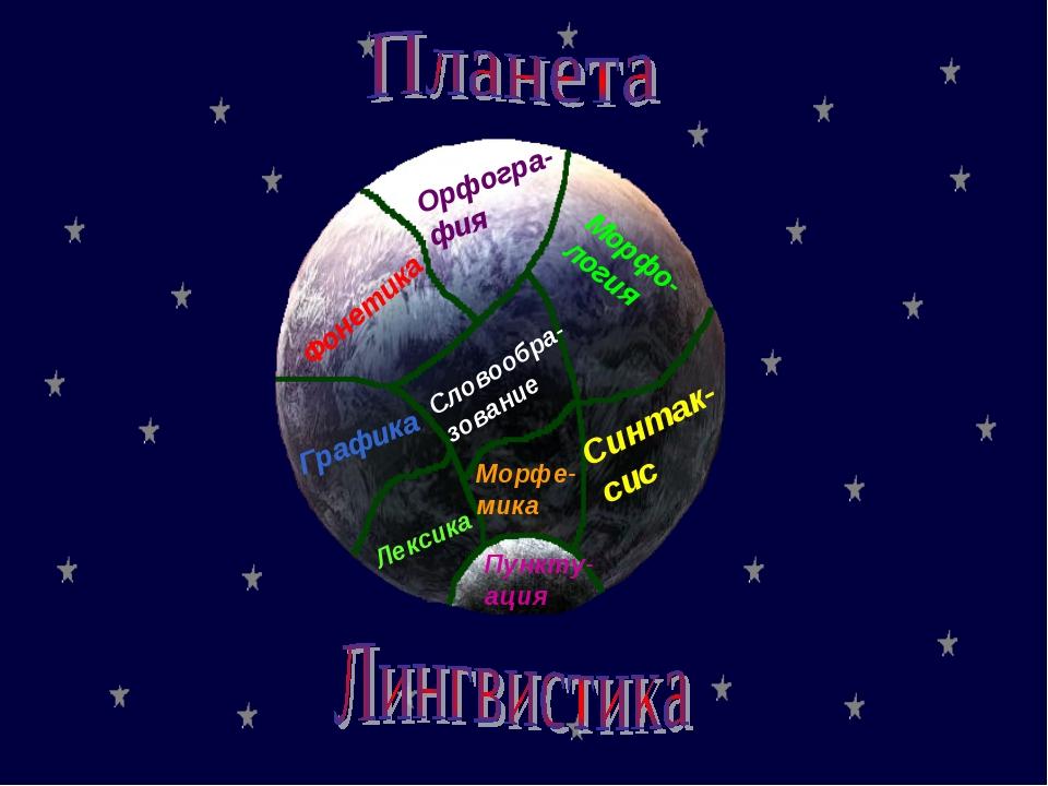 Морфо-логия Синтак- сис Орфогра- фия Фонетика Словообра- зование Пункту- ация...