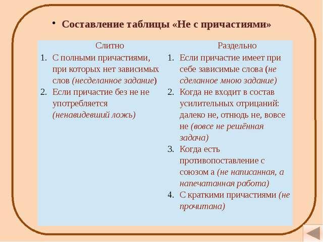 Проверочная работа 1) Слитно или раздельно пишется не в предложениях? Свежий...