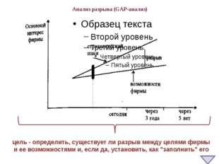 Анализ разрыва (GAP-анализ) цель - определить, существует ли разрыв между цел