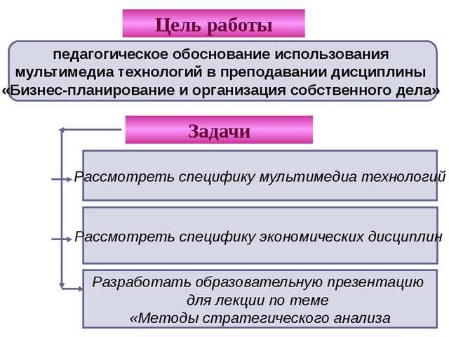 План лекции по теме «Методы стратегического анализа в организации» Анализ раз...