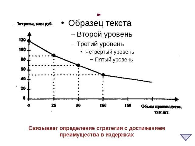 Анализ динамики рынка, модель жизненного цикла Цель - правильно определить ст...