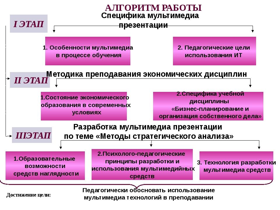 Достижение цели: АЛГОРИТМ РАБОТЫ I ЭТАП II ЭТАП 1. Особенности мультимедиа в...