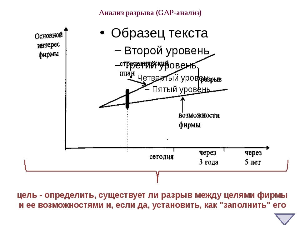 Анализ разрыва (GAP-анализ) цель - определить, существует ли разрыв между цел...