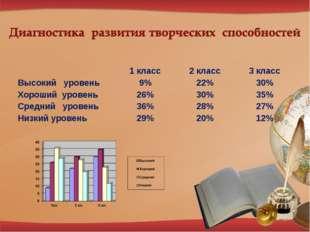 1 класс2 класс3 класс Высокий уровень9%22%30% Хороший уровень26%30%