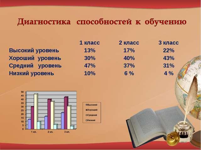 1 класс2 класс3 класс Высокий уровень13%17%22% Хороший уровень30%40%...
