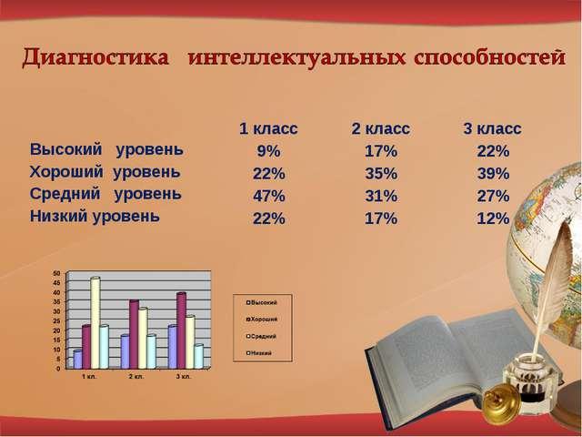 1 класс2 класс3 класс Высокий уровень9%17%22% Хороший уровень22%35%...