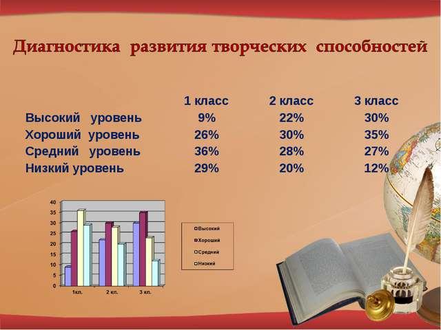 1 класс2 класс3 класс Высокий уровень9%22%30% Хороший уровень26%30%...