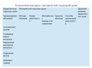 Технологическая карта с методической структурой урока Дидактическая структур