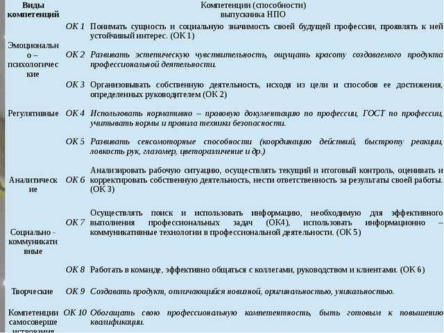 Виды компетенций Компетенции (способности) выпускника НПО   Эмоционально –...