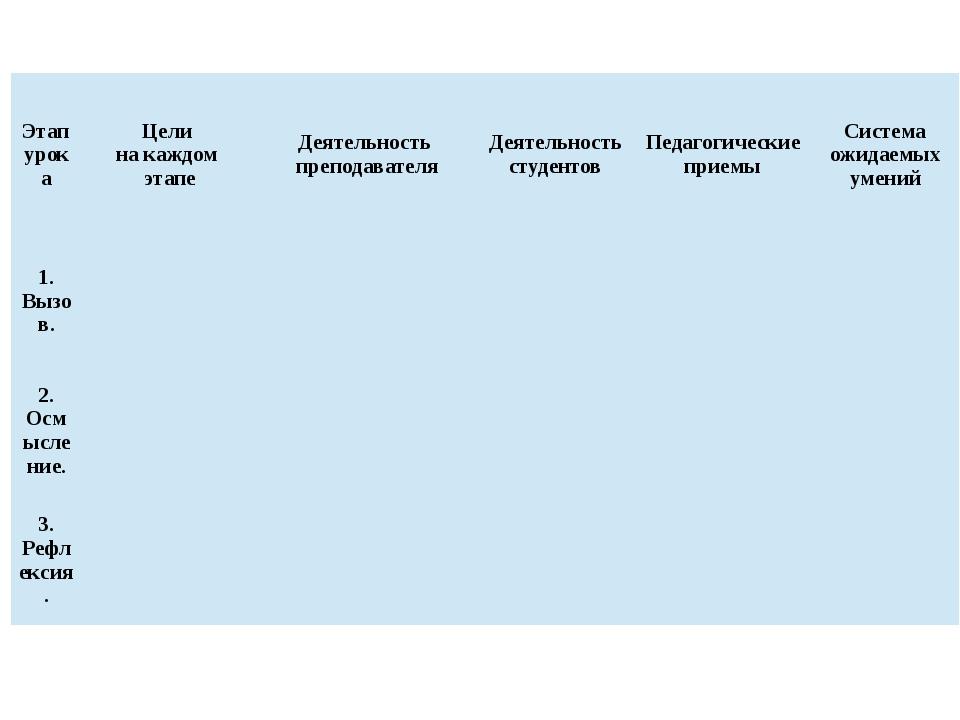 Этап урока Цели на каждом этапе Деятельность преподавателя Деятельность студе...