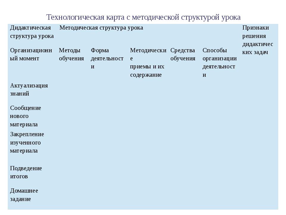 Технологическая карта с методической структурой урока Дидактическая структур...