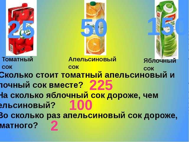 50 150 25 Сколько стоит томатный апельсиновый и яблочный сок вместе? 2. На ск...