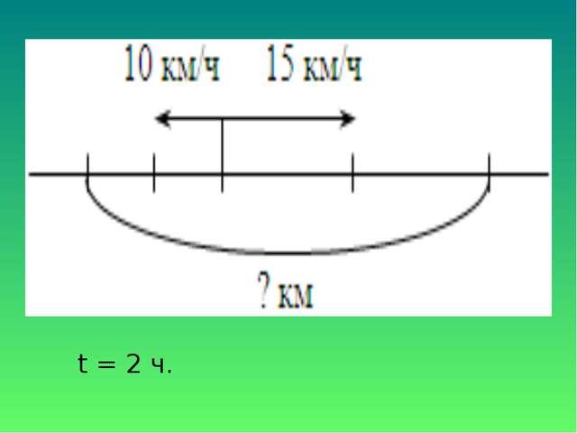 t = 2 ч.