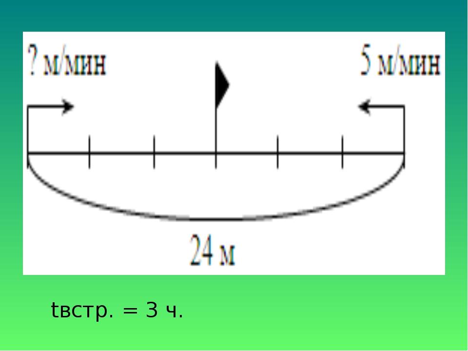 tвстр. = 3 ч.
