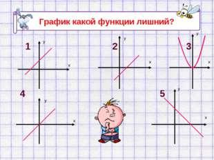 График какой функции лишний? 1 2 3 4 5 у х у х у х у х у х