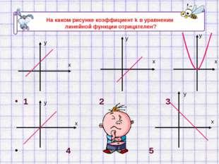 1 2 3 4 5 х у х у х у х у х у На каком рисунке коэффициент k в уравнении лине