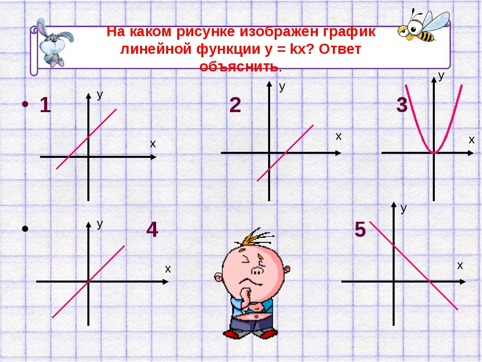 На каком рисунке изображён график линейной функции у = kx? Ответ объяснить. 1...