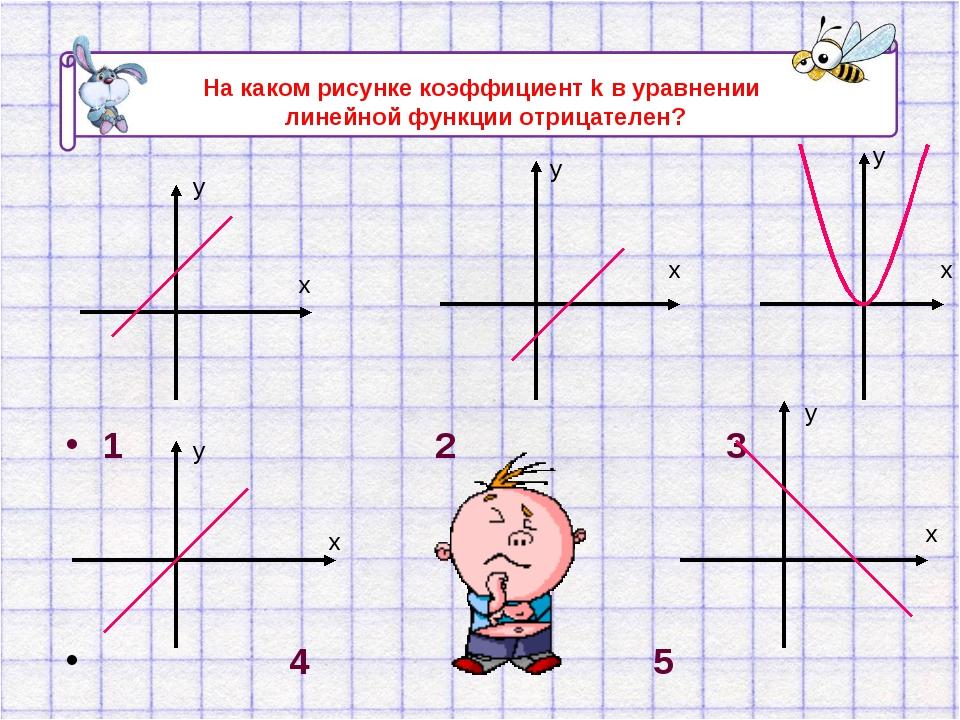 1 2 3 4 5 х у х у х у х у х у На каком рисунке коэффициент k в уравнении лине...