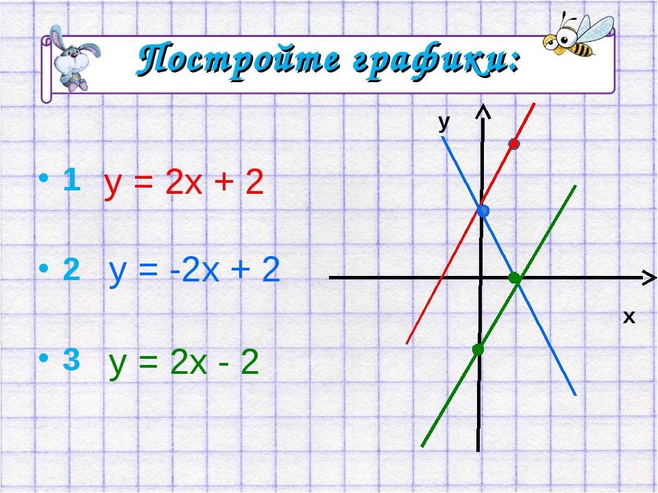 Постройте графики: 1 2 3 у = 2х + 2 у = -2х + 2 у = 2х - 2 у х