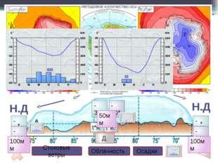Проверка Задания по теме «Природа Антарктиды» Задание 1. Используя климатичес
