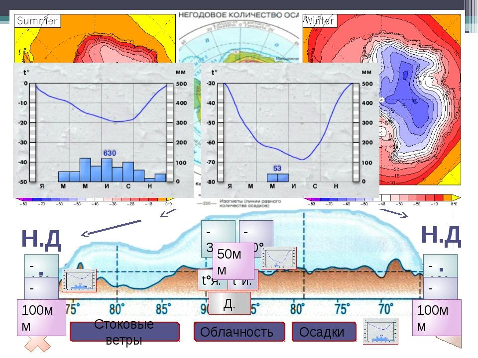 Проверка Задания по теме «Природа Антарктиды» Задание 1. Используя климатичес...