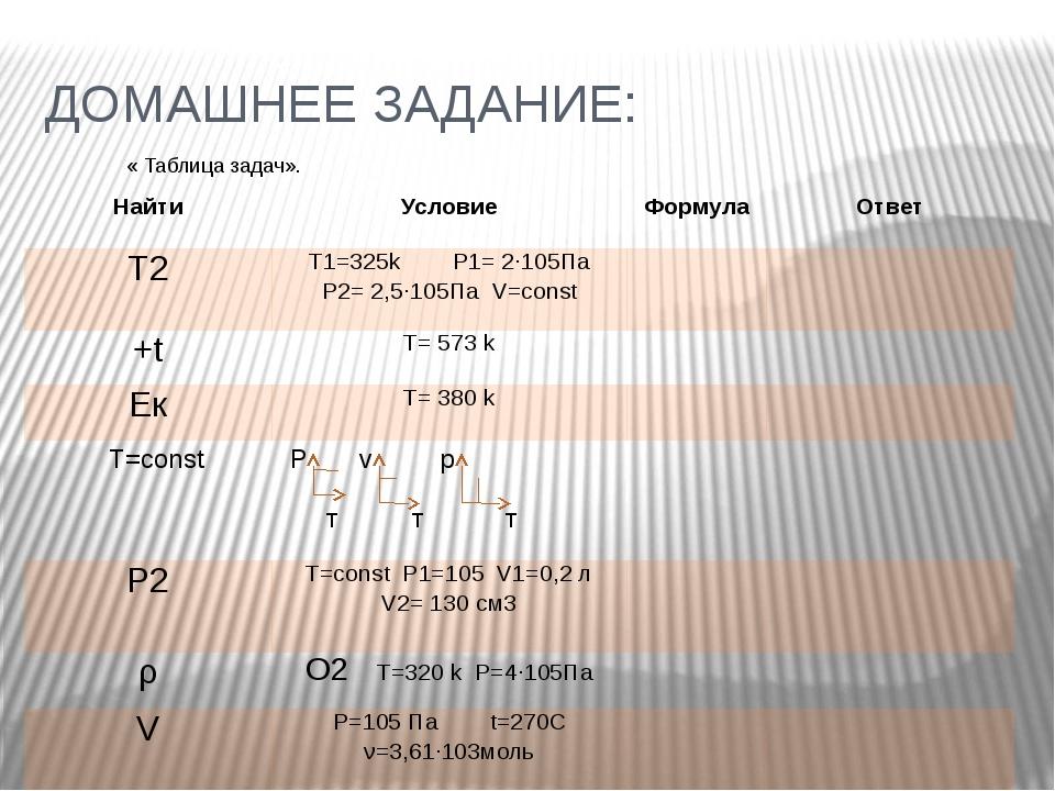 ДОМАШНЕЕ ЗАДАНИЕ: « Таблица задач». Найти Условие Формула Ответ Т2 T1=325k P1...