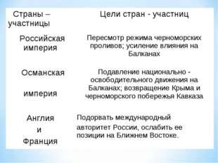 Страны – участницыЦели стран - участниц Российская империяПересмотр режима