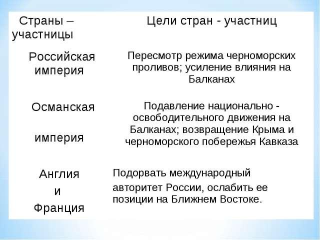 Страны – участницыЦели стран - участниц Российская империяПересмотр режима...