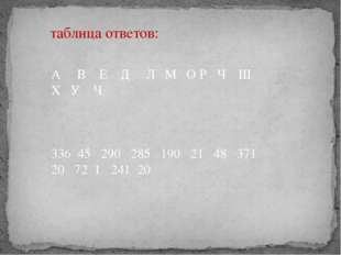 таблица ответов: А В Е Д Л М О Р Ч Ш Х У Ч 336 45 290 285 190 21 48 371 20 72