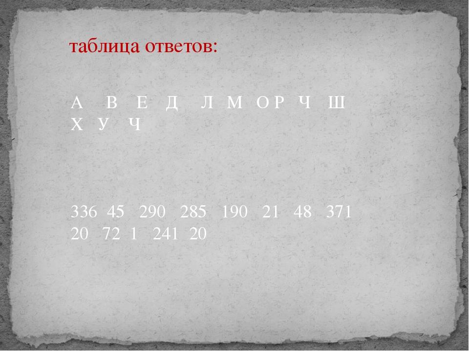 таблица ответов: А В Е Д Л М О Р Ч Ш Х У Ч 336 45 290 285 190 21 48 371 20 72...