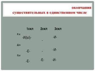 ГлПасные в падежных Падежные окончания существительных в единственном числе -