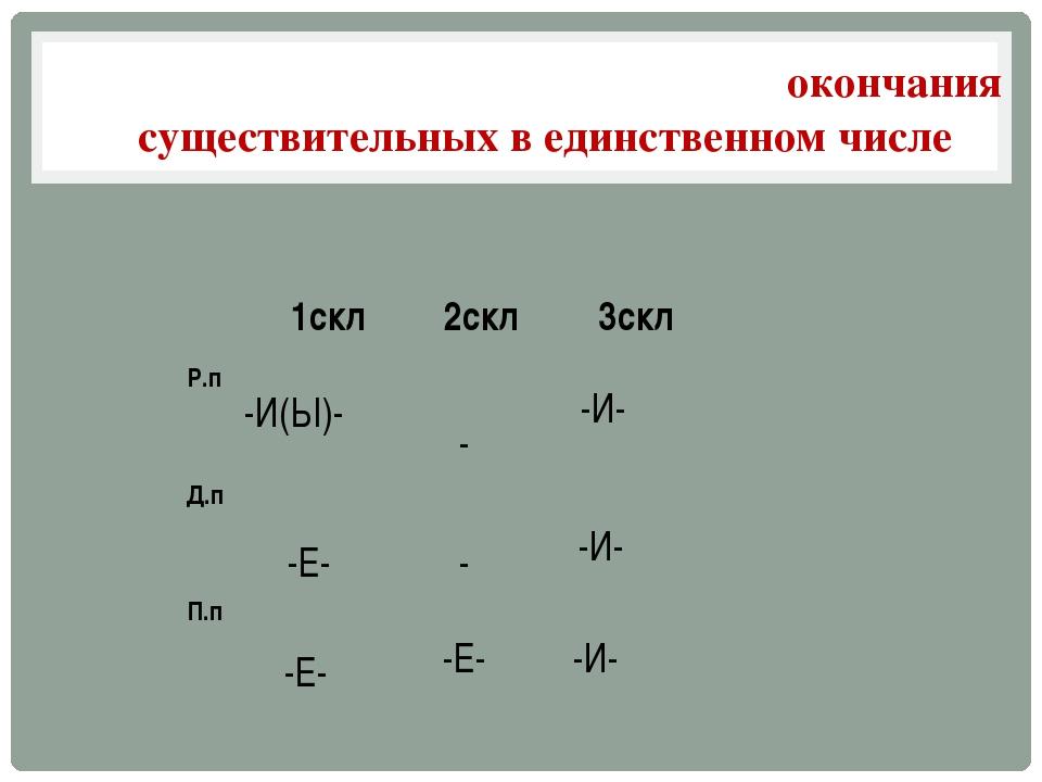 ГлПасные в падежных Падежные окончания существительных в единственном числе -...