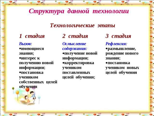 Структура данной технологии Технологические этапы 1 стадия2 стадия 3 стади...