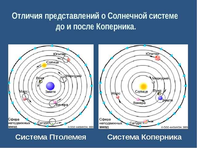 Современное учение о Солнечной системе