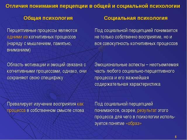 * Отличия понимания перцепции в общей и социальной психологии Общая психологи...
