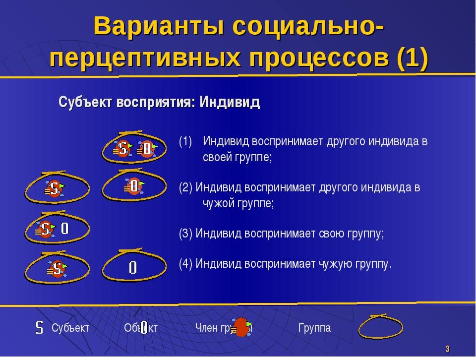 * Субъект Объект Член группы Группа Варианты социально-перцептивных процессов...