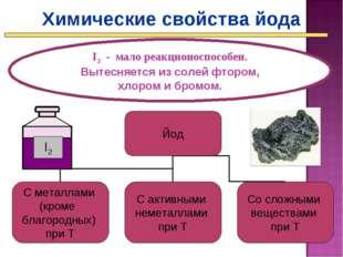 Химические свойства йода I2 - мало реакционоспособен. Вытесняется из солей фт