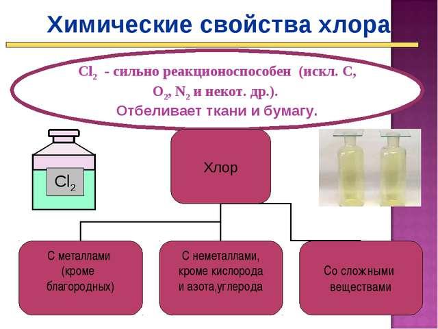 Химические свойства хлора Cl2 - сильно реакционоспособен (искл. C, O2, N2 и н...